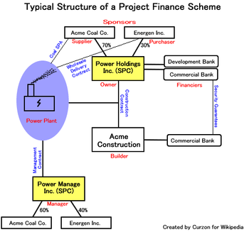 Project financing explained in 2020