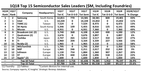 1Q-2018 Top 15 Semiconductor Sales Leaders - AnySilicon