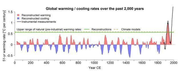 Derechos de autor de la imagen / UNIVERSITY OF BERN /Image caption / Los autores analizaron datos de lagos, corales y árboles para reconstruir los cambios de temperatura del planeta en 2000 años.