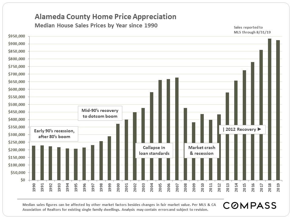 Alameda County Home Price Appreciation