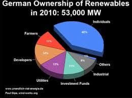 Renewables11