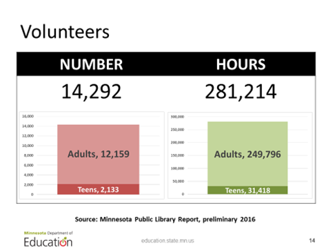 Volunteers in Minnesota libraries