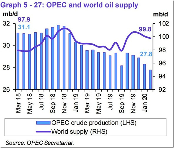 February 2020 OPEC report global oil supply