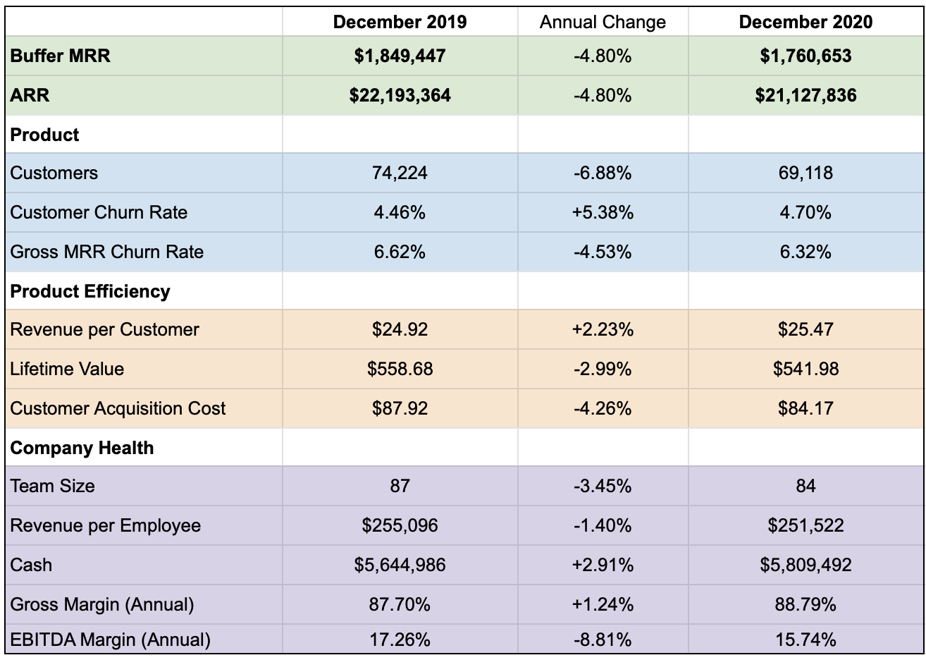 Shareholder Update: Q4, 2020 —  2020 Results and What's Ahead