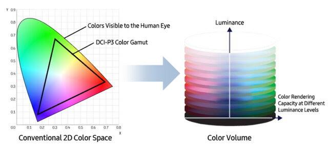 Wykres przestrzeni barw