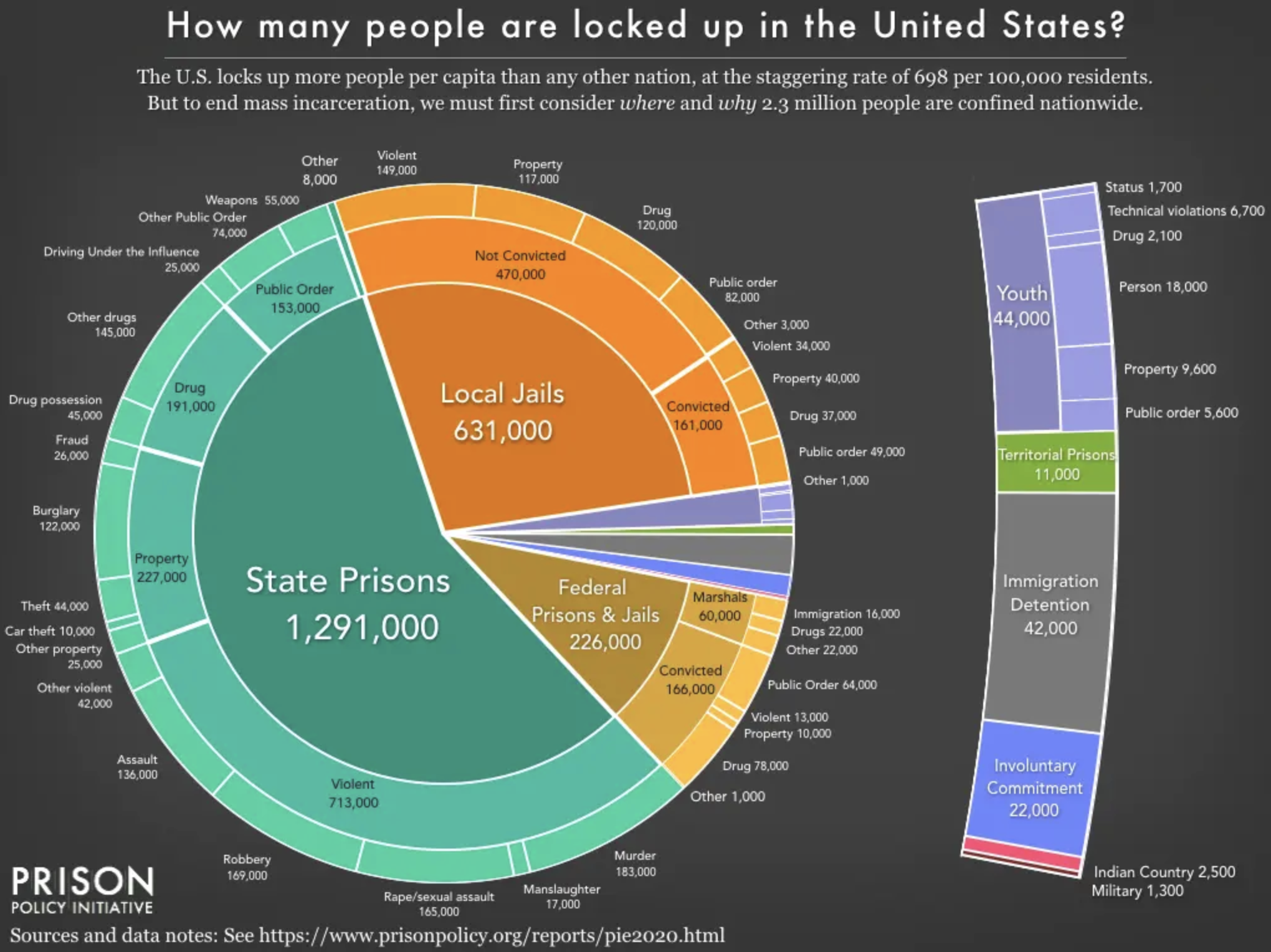 How many people are locked in the United States