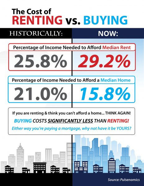 The Cost of Renting vs. Buying a Home [INFOGRAPHIC] | MyKCM