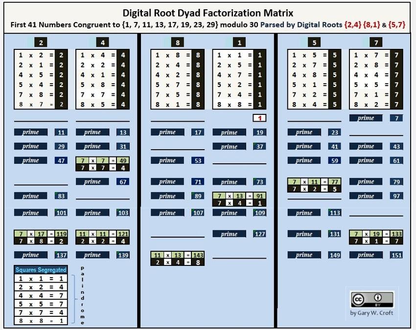 Digital Root Dyad Factorization Matrix