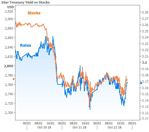 2018-10-12 rates vs stocks