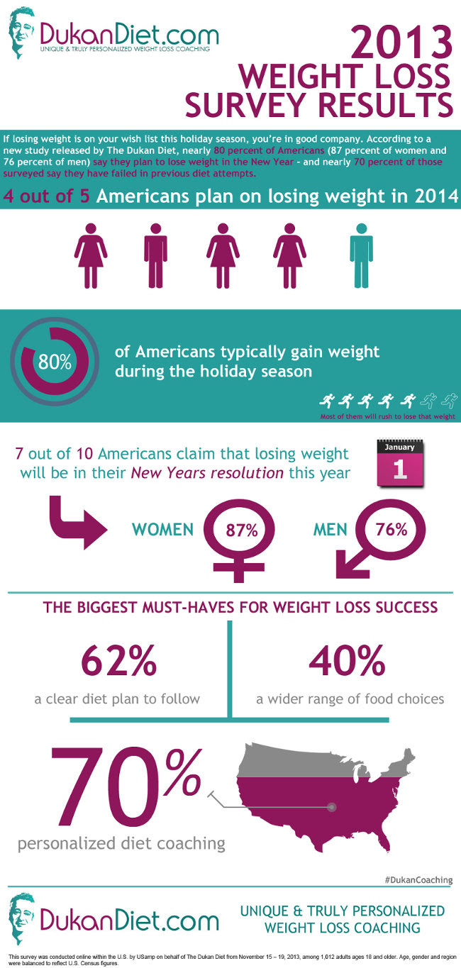 650x1365 Weight Loss Survey Results plus 25% Off Coupon