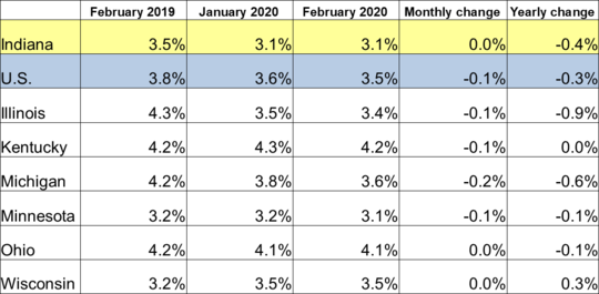 February 2020 Midwest Unemployment Rates