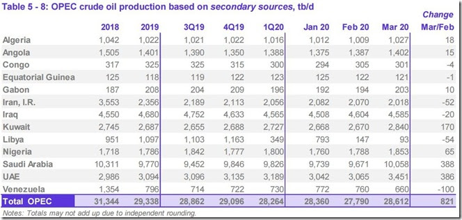 March 2020 OPEC crude output via secondary sources