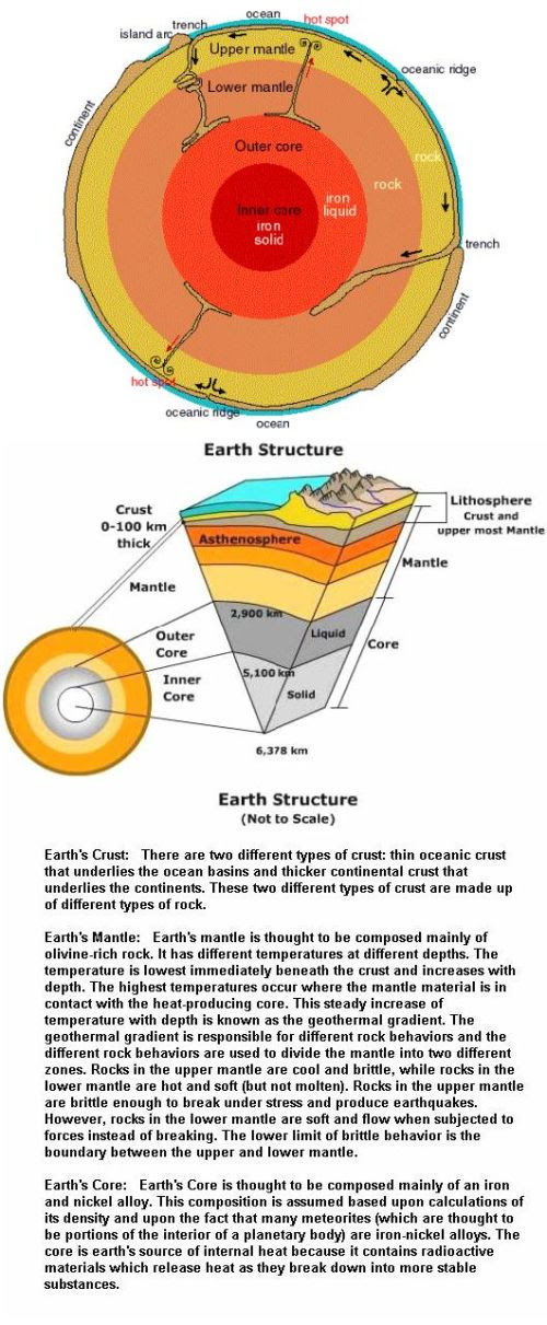 Fig 1A Earth's Internal Structure