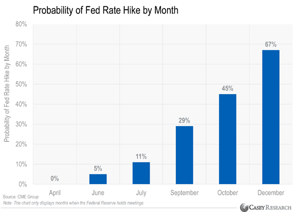 Fed Rate Hike Probability