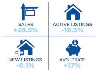 2020 Price Increase Forecast