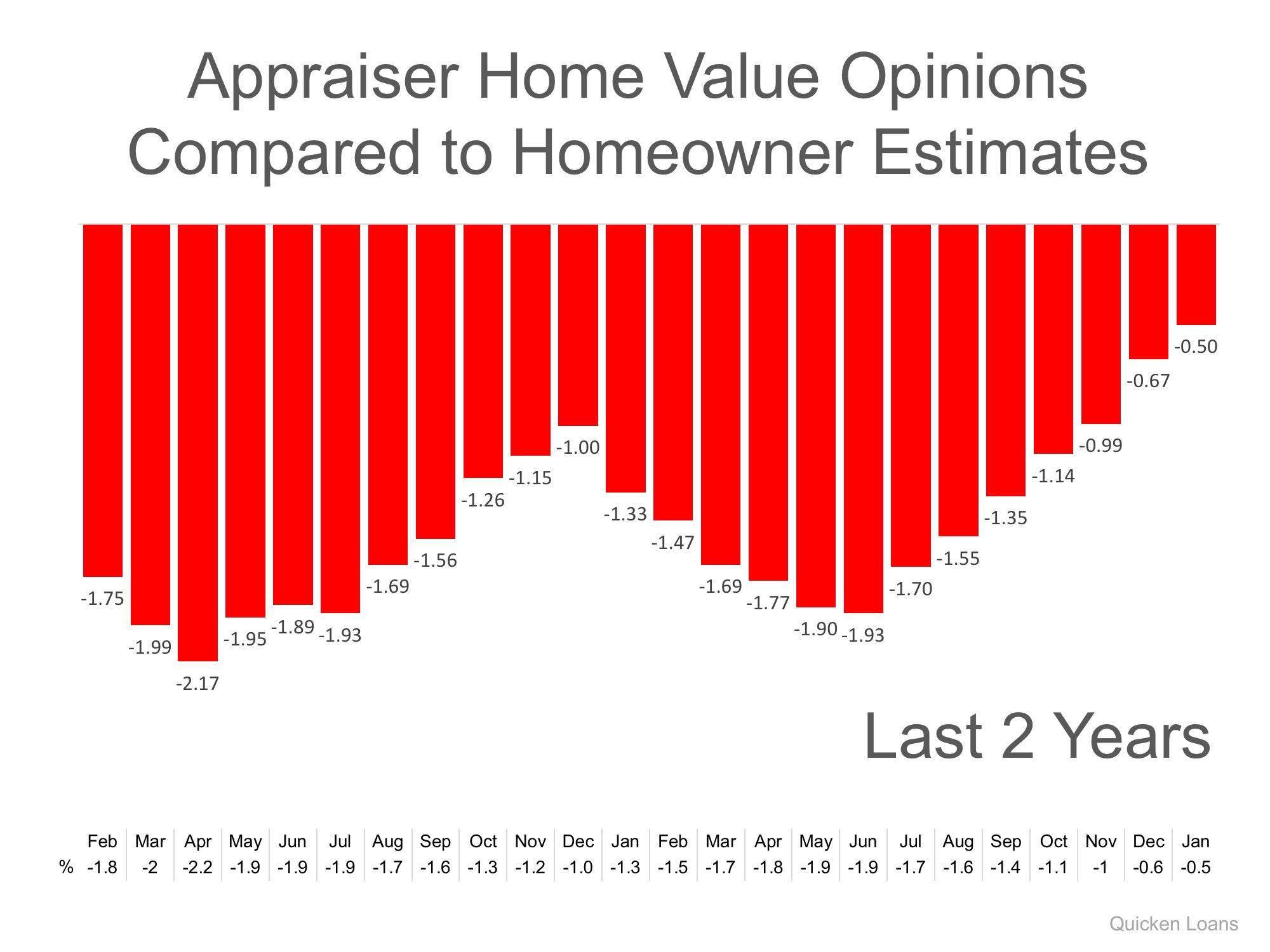 Gap Between Homeowners & Appraisers Narrows to Lowest Mark in 2 Years | MyKCM