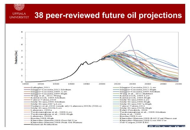 38-peer reviewed future oil projections