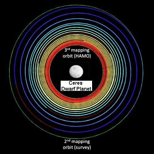 Dawn spiraling toward Ceres