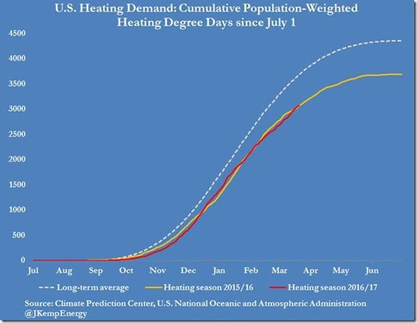 March 23 2017 heating demand as of March 17