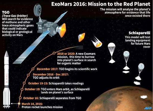 Exo-Mars Mission Path