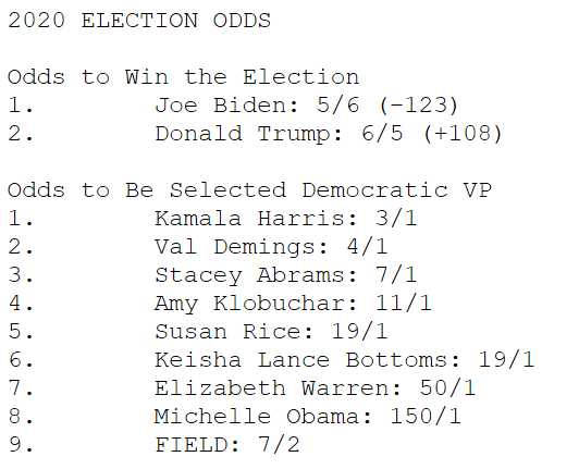 screenshot of betting odds