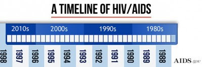 the publication of the first report of what would come to be known as AIDS
