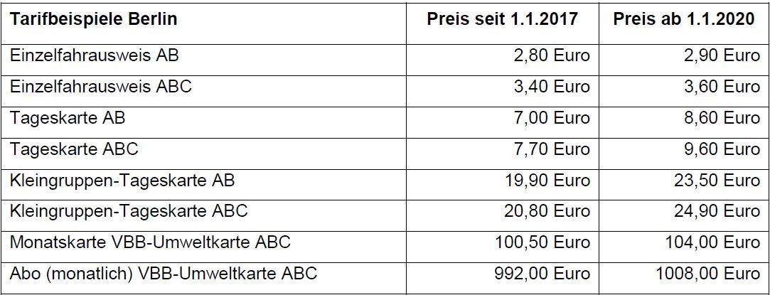 Tarife + VBB: Neue Angebote und neue Preise im VBB ab 1. Januar 2020 Sparfüchse fahren günstiger im Abo und mit 4-Fahrten-Karte, aus VBB