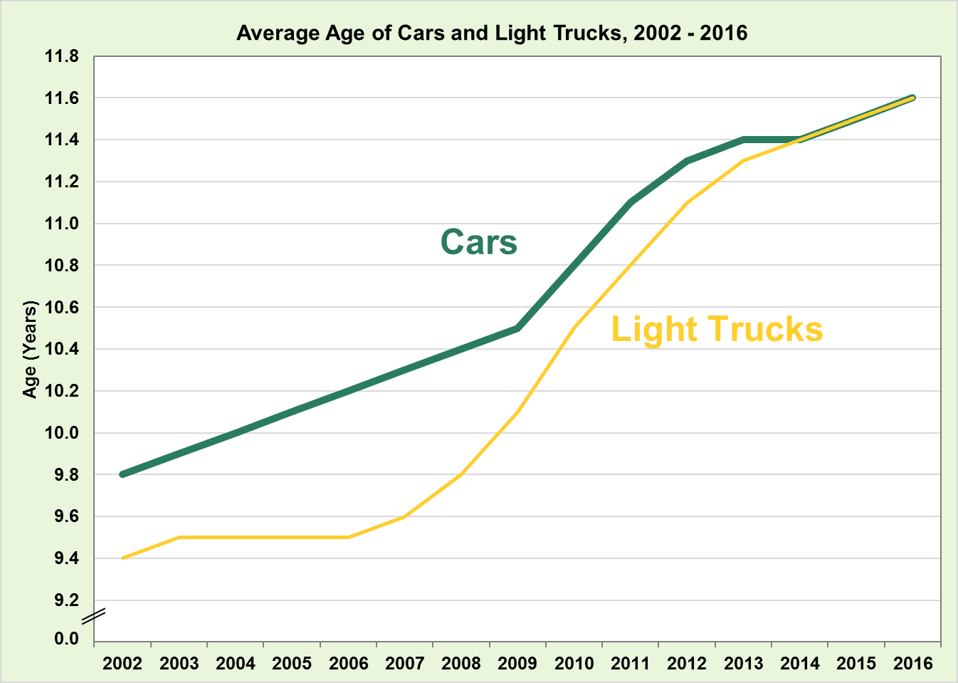 Average Age of Cars and Light Trucks, 2002-2016