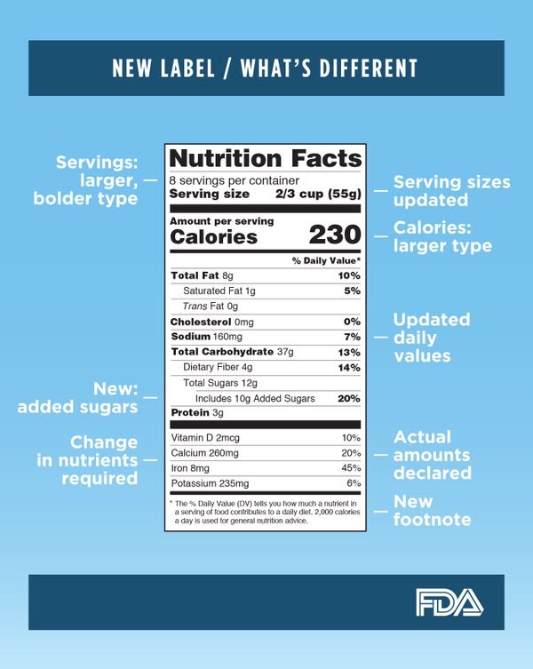 New Nutrition Facts Label / What's Different. Servings: larger, bolder type. Serving sizes updated. Calories: larger type. New: added sugars. Updated daily values. Change in nutrients required. Actual amounts declared. New footnote. FDA.