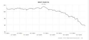 Harga Minyak Mentah Brent Tahun 2014