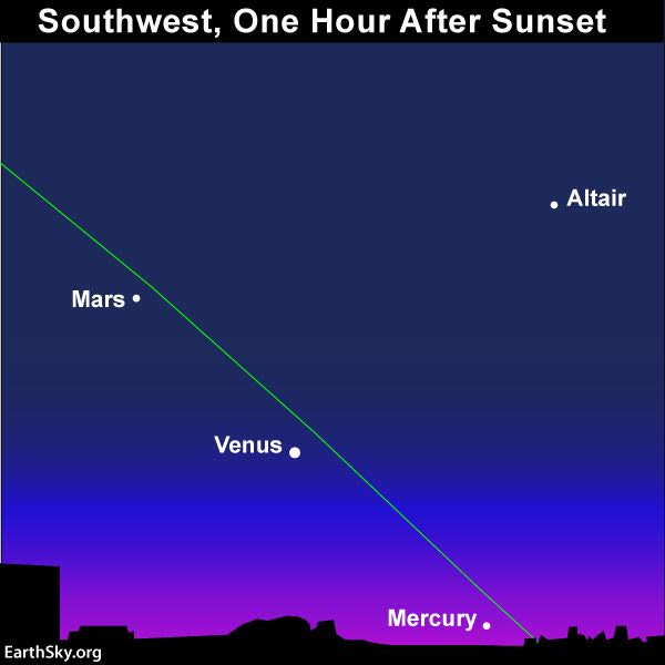 Throughout December 2016, an imaginary line from Mars through Venus points in the direction of Mercury. The only problem is that Mercury might have set by the time Mars becomes visible. In that case, draw your imaginary line to the horizon, using Mars and Venus. Then the following evening, look at this spot on the horizon for Mercury. Read more.