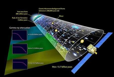 Dois físicos apresentaram um novo modelo radical, que sugere que a Big Bang não teria acontecido  Foto: Daily Mail / Reprodução