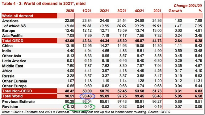 March 2021 OPEC report global oil demand copy