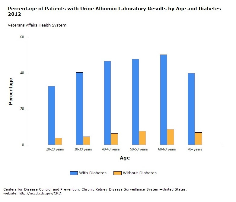 Chart - Percentage of Patients with Urine Albumin Laboratory Results by Age and Diabetes 2012