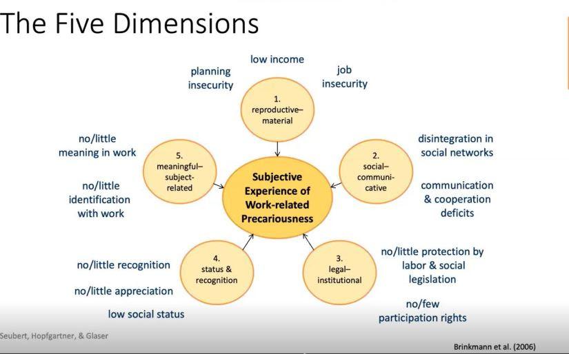 subj experiences of workplace precariousness