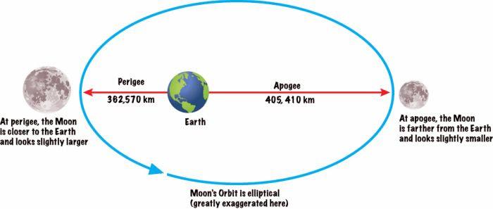 moons-orbit-around-earth