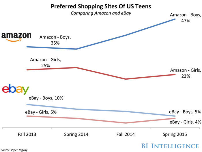 bii teens preferred shopping sites