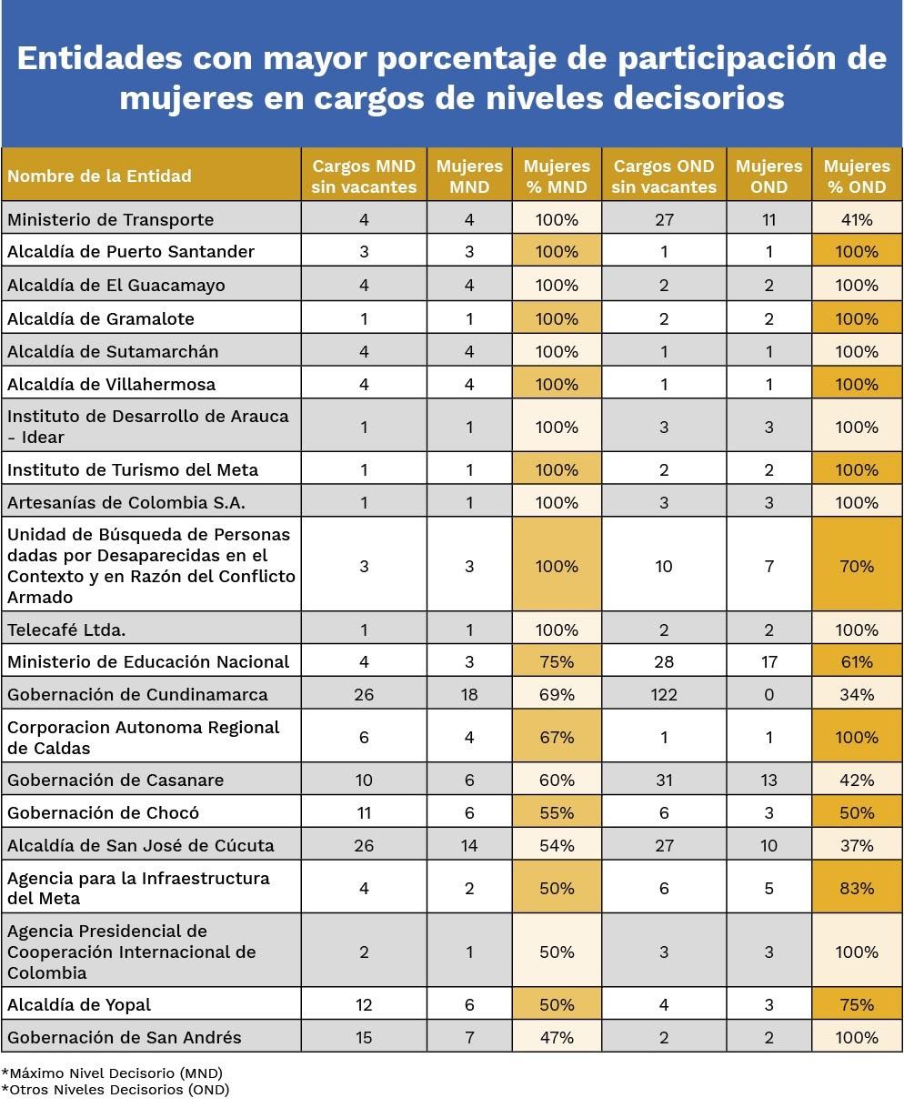 Cifras de política de inclusión laboral