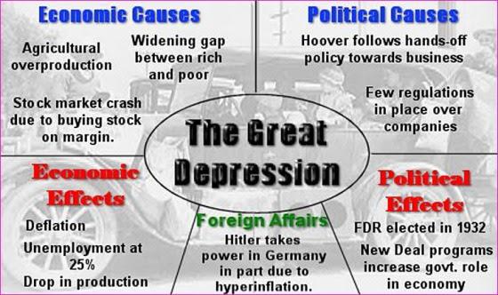 1930-effets-de-la-grande-depression