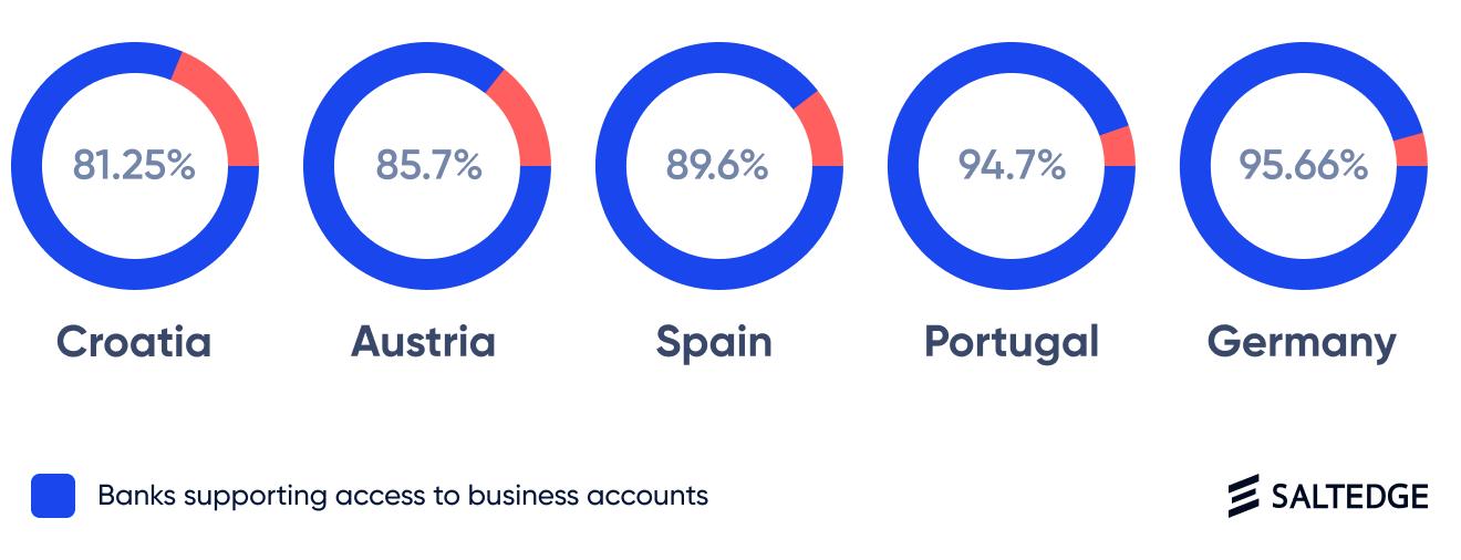 business accounts_Salt Edge
