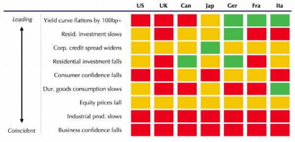 Heat Map of Global Risks