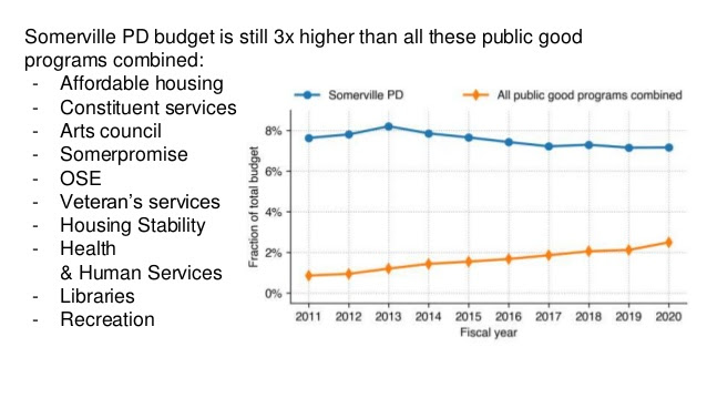 SPD_budget_compared_to_other_programs.jpg