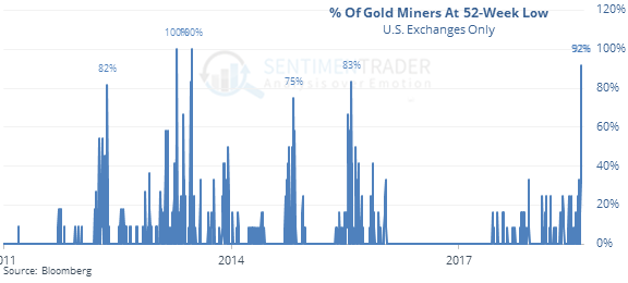 Gold Miners at 52 week lows