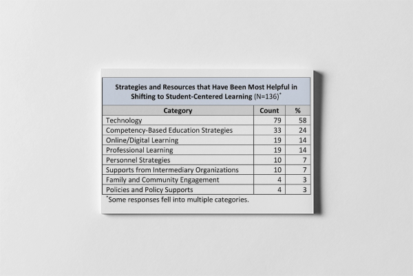 Strategies for Shifting to Student-Centered Learning from the Aurora Institute Annual Survey