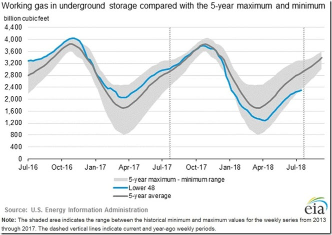 August 2 2018 natural gas in storage as of July 27th