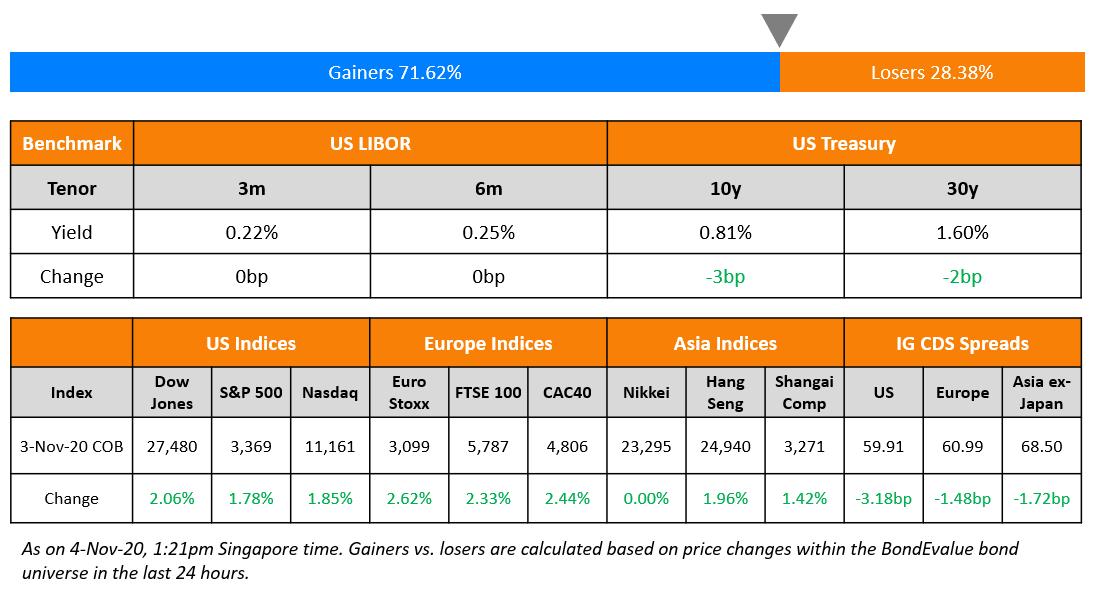 US Benchmark & Global Indices 4 Nov