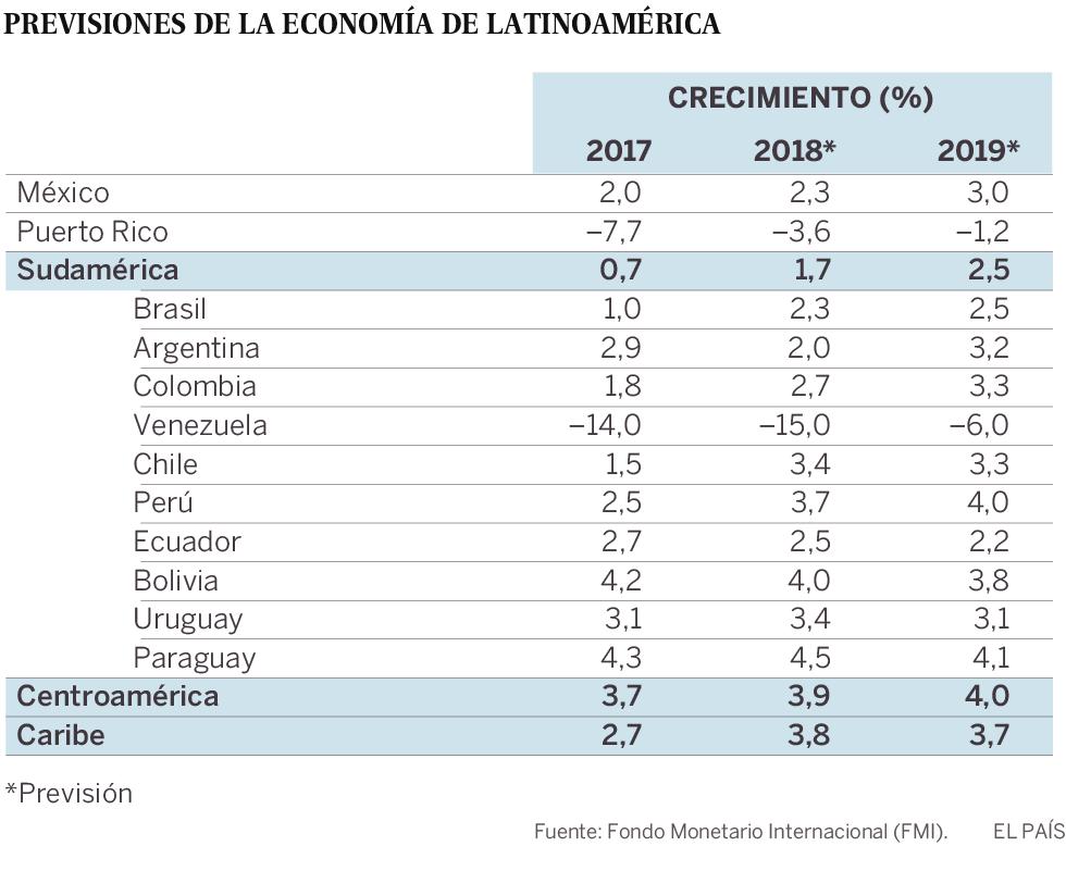América Latina acelera, pero el FMI avisa del estancamiento en la productividad
