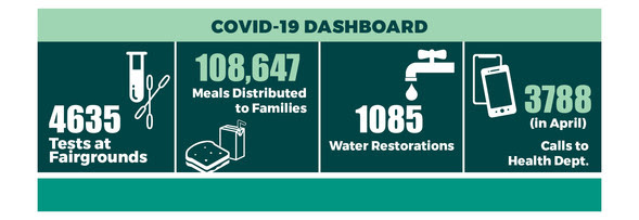 COVID Dashboard With Numbers