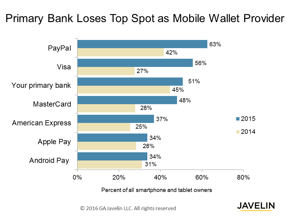 primary-bank-loses-top-mobile-wallet-position
