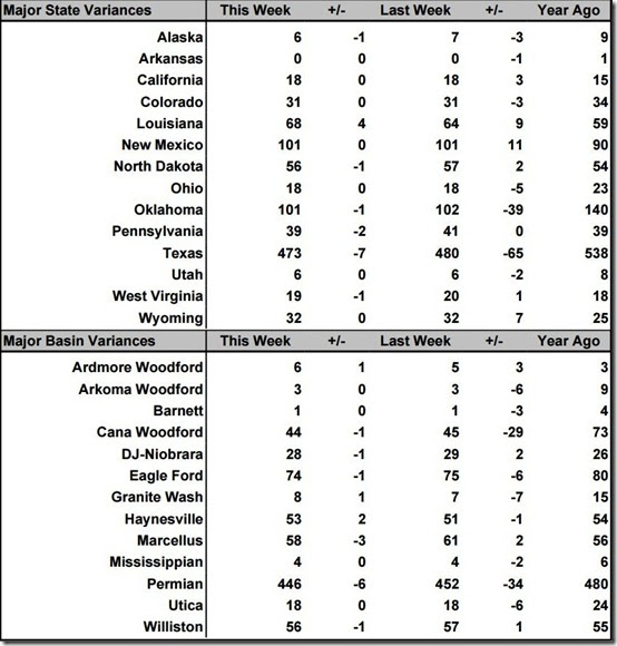 June 7 2019 rig count summary